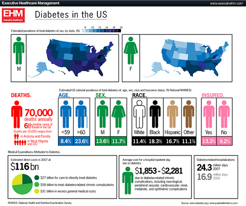 Diabetes in the U.S.