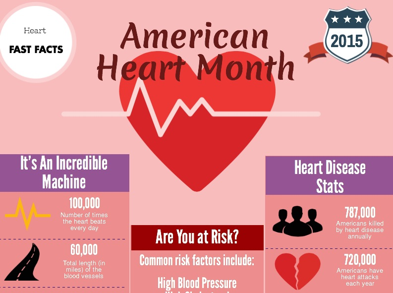 Important stats on the heart and heart disease