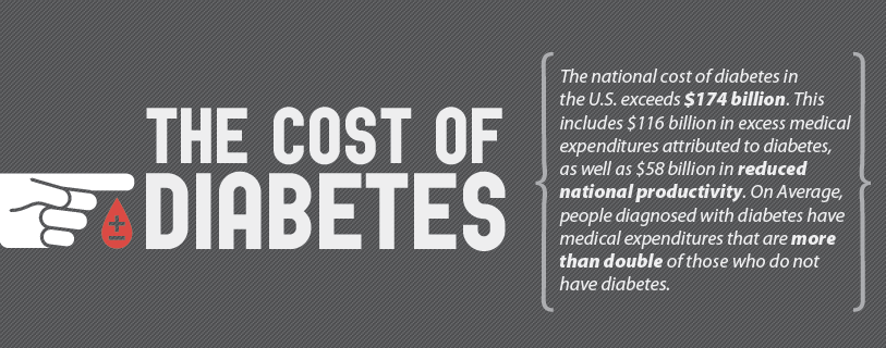 Diabetes Numbers a Scary Statistic
