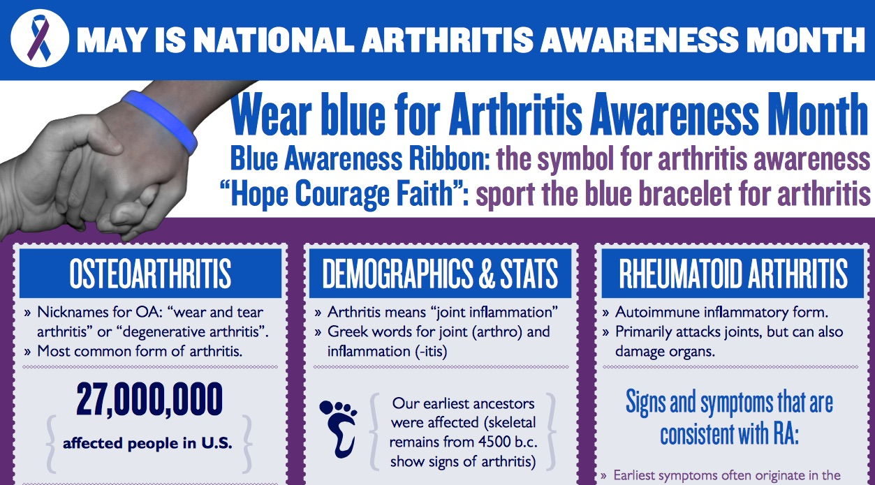 The ultimate infographic for Arthritis Awareness Month