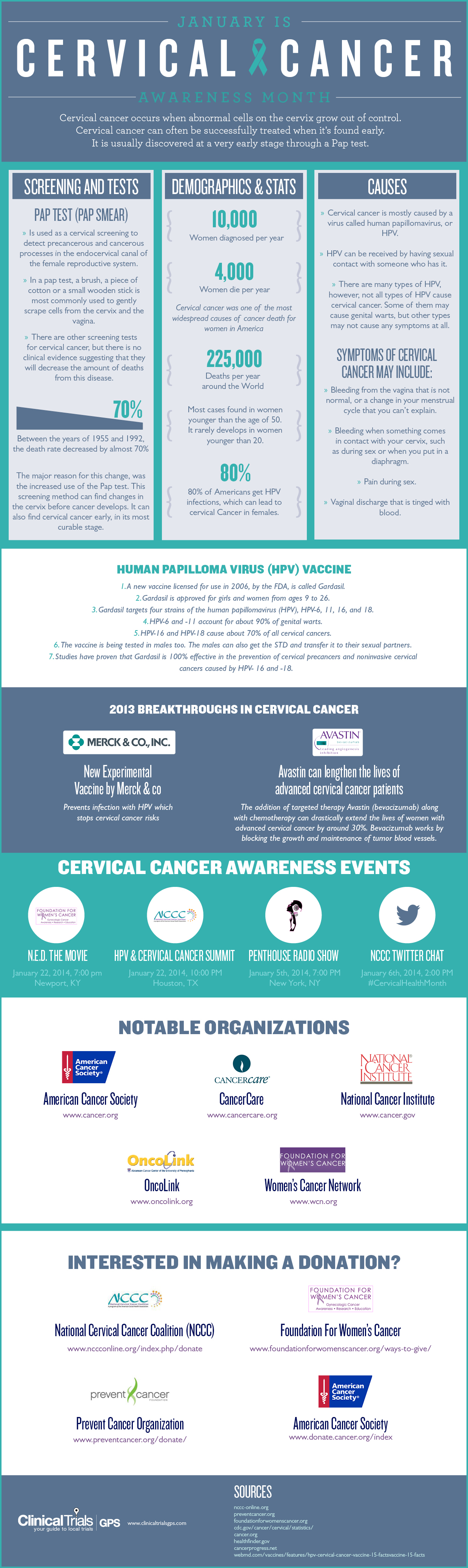 Cervical Cancer Infographic from Clinical Trials GPS