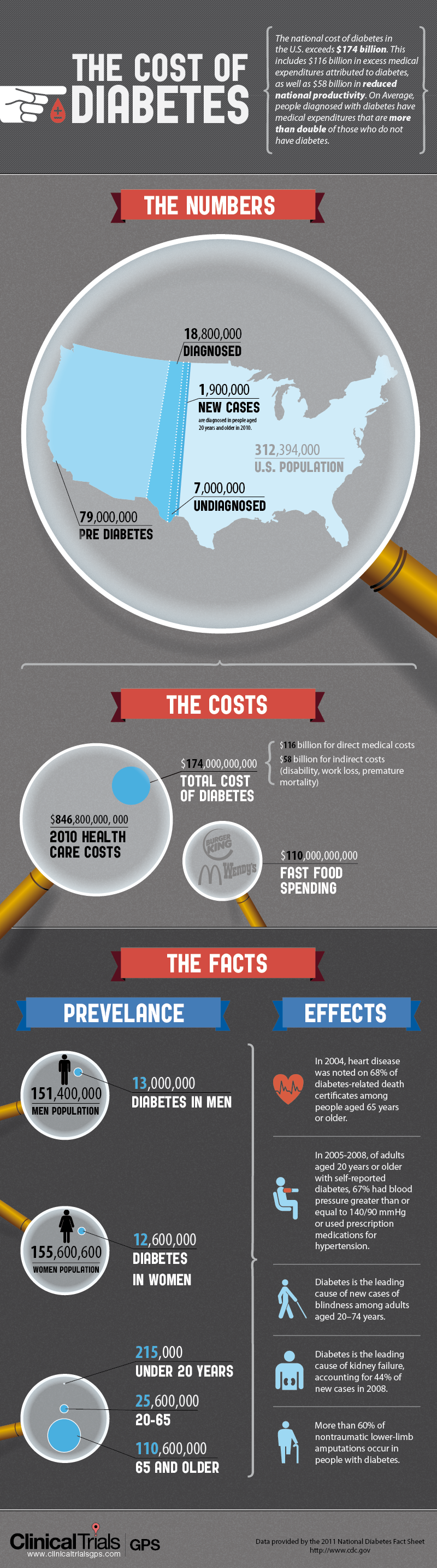 An infographic detailing the annual cost of diabetes